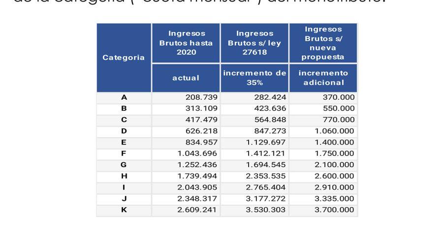 Proyecto Alivio Fiscal Monotributo 20210610
