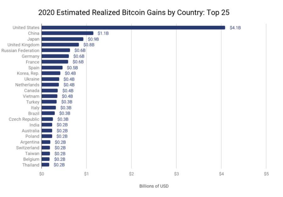Ganancias bitcoin 2020