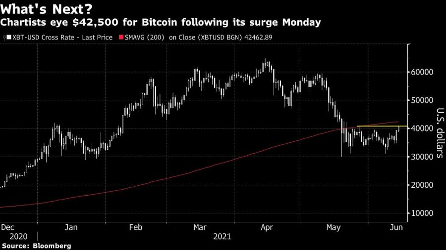 Chartists eye $42,500 for Bitcoin following its surge Monday