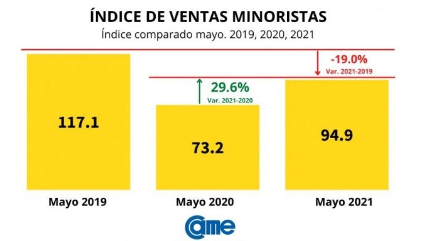 Ventas minoristas en mayo