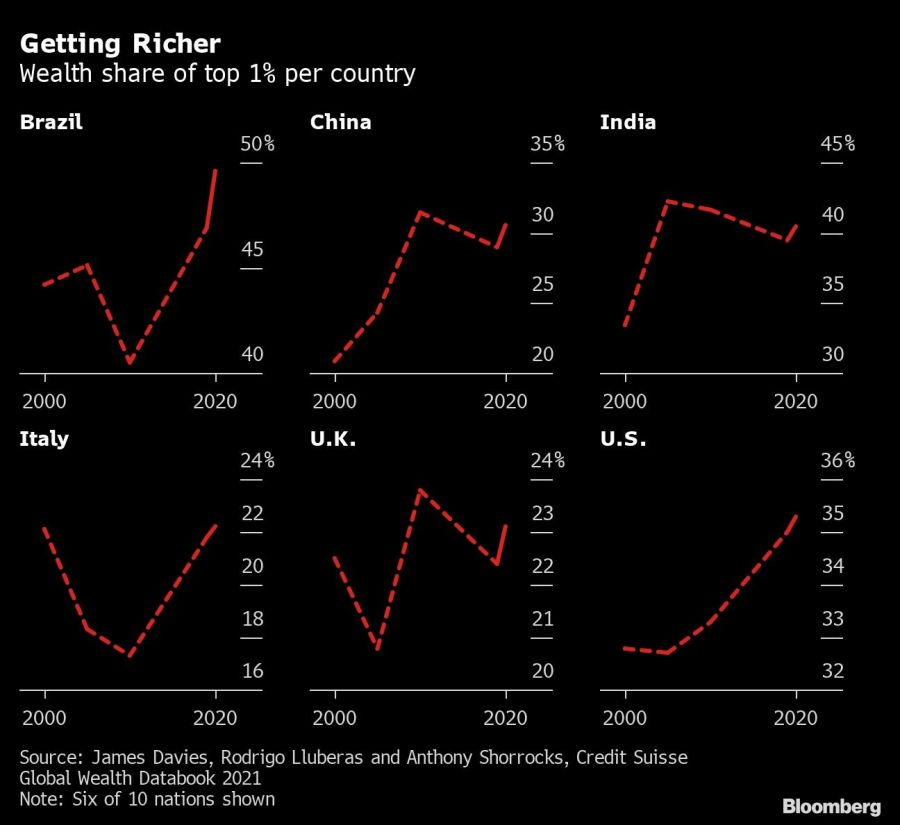 Getting Richer