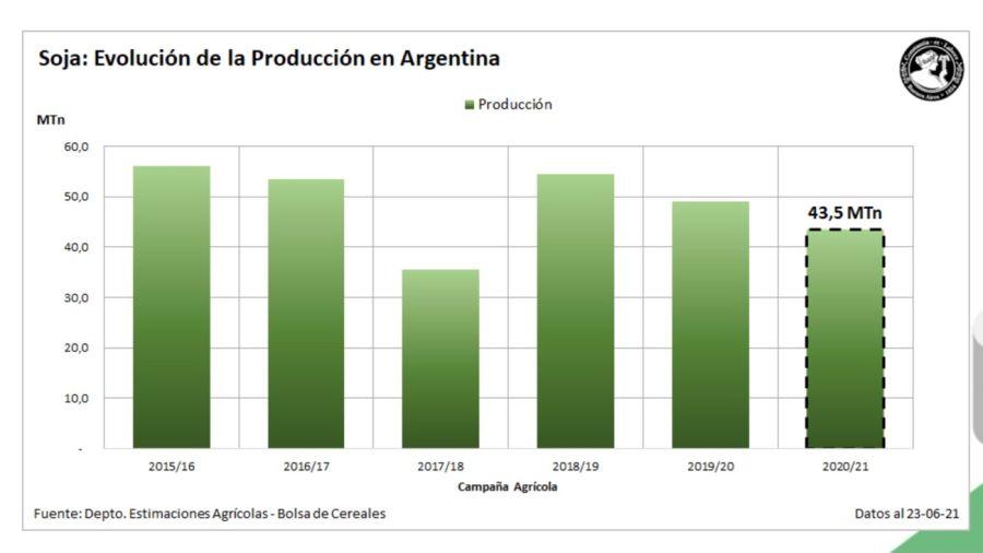 Producción de soja