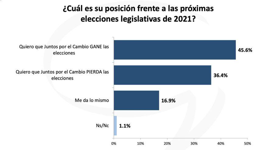 resultados estudio Jorge Giacobbe 20210628