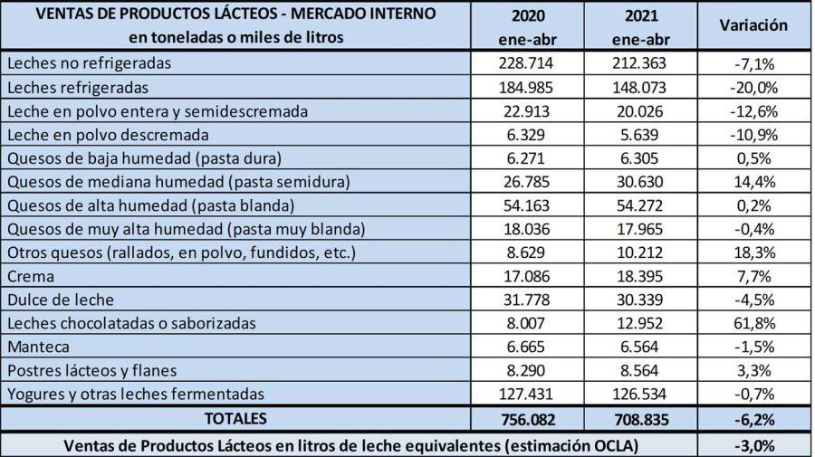 Ventas de productos lácteos 20210628