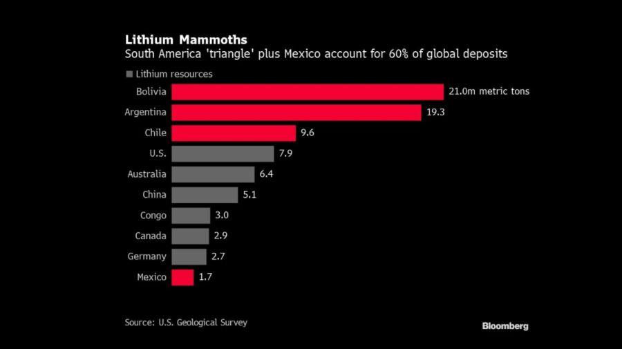 Bloomberg mining lithium