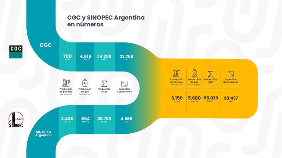 CGC COMPRA SINOPEC ARGENTINA 20210630