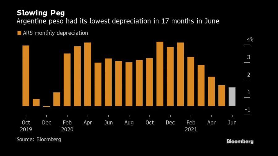 Gráficos Bloomberg