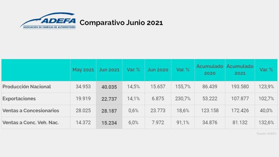 Así fue la producción nacional de automóviles en el primer semestre