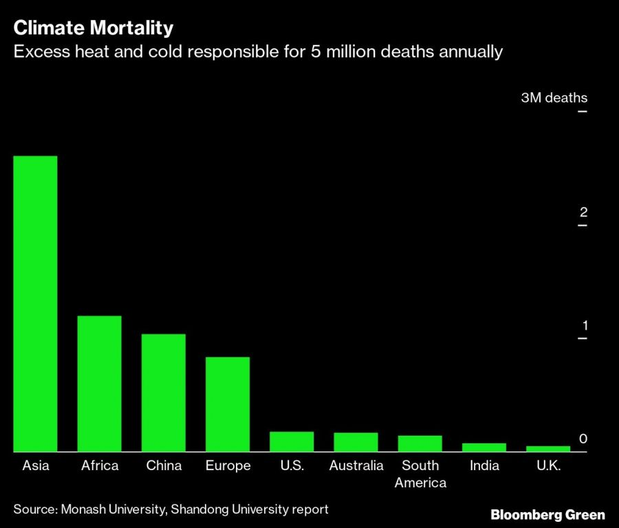 Climate Mortality
