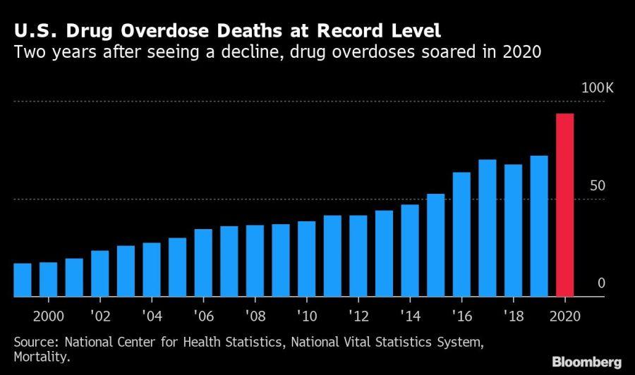 U.S. Drug Overdose Deaths at Record Level