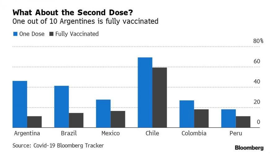 change in strategy? bloomberg vaccination graphic