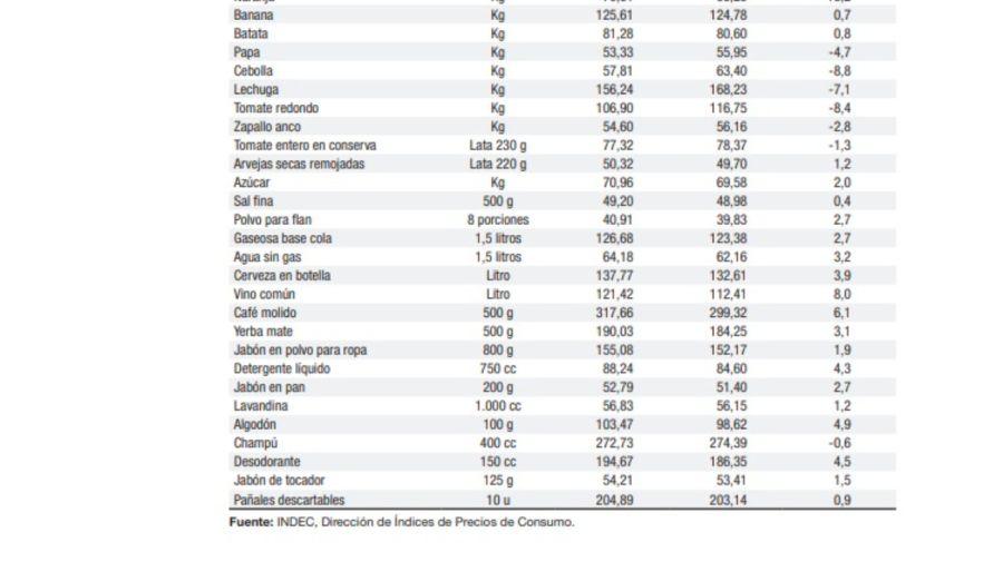 indec inflacion productos g_20210715