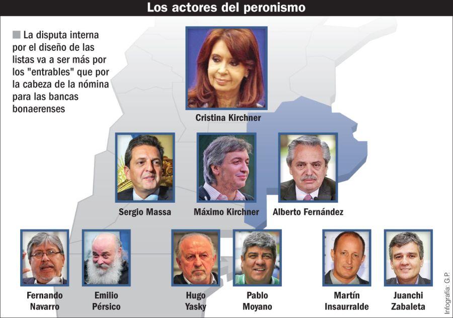 Los actores del peronismo.