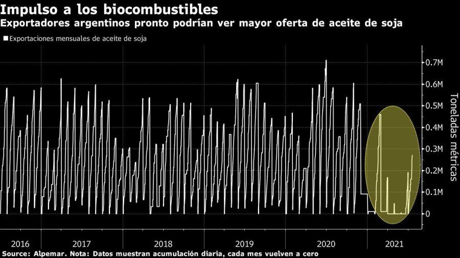 Exportadores argentinos pronto podrían ver mayor oferta de aceite de soja