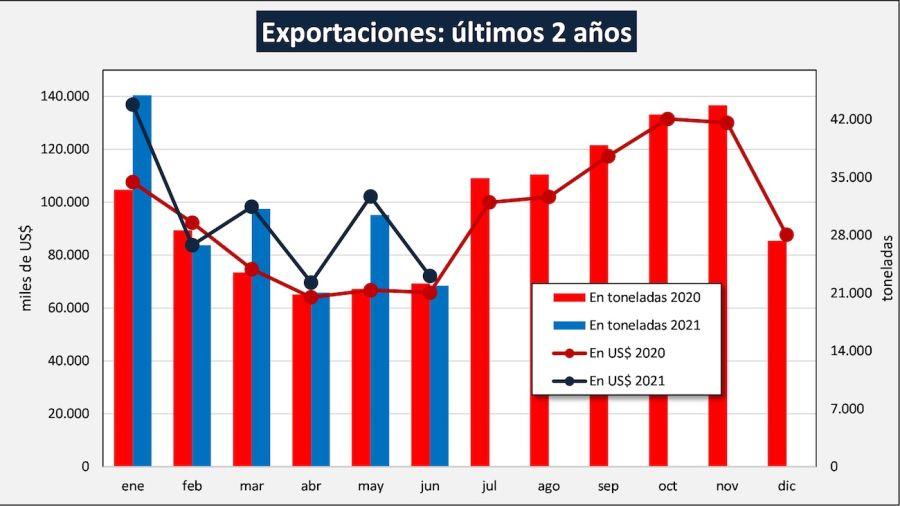 exportaciones de lácteos