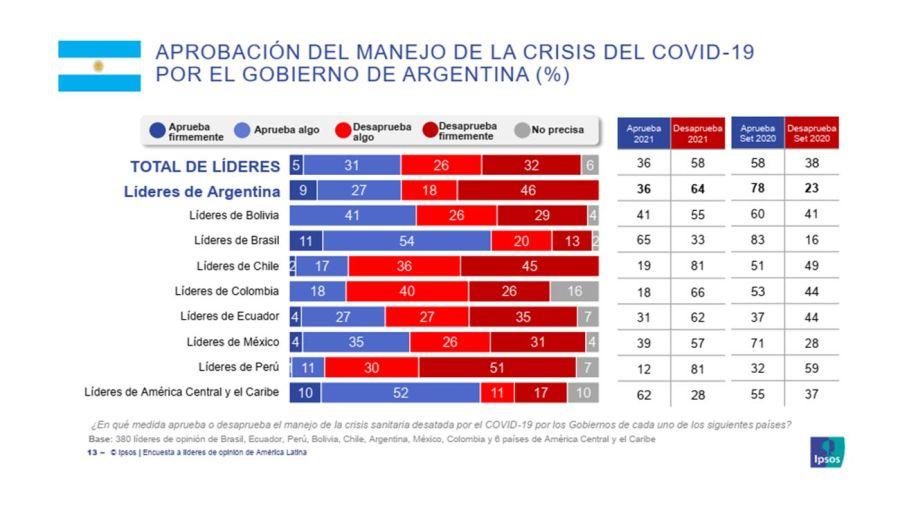 opinión de Latinoamérica a un año y medio de pandemia 29219726