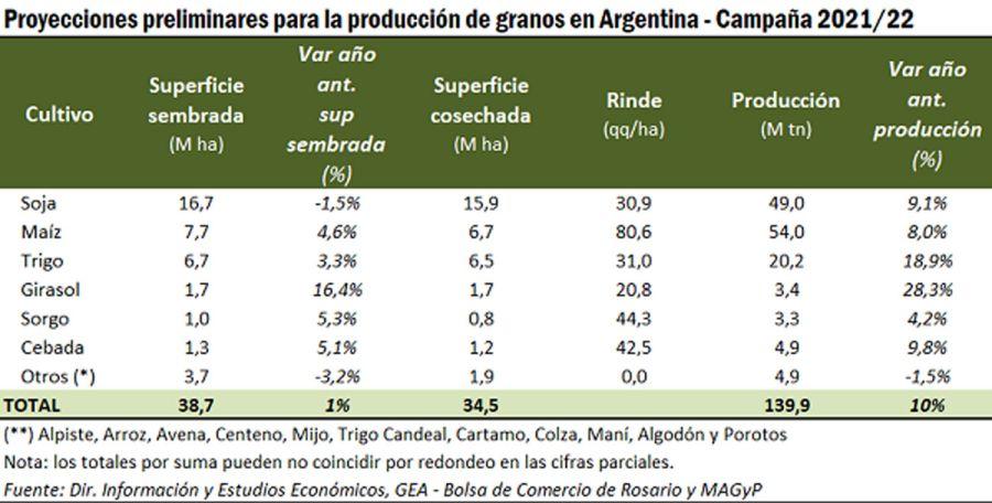proyecciones de área sembrada de cultivos 20210726