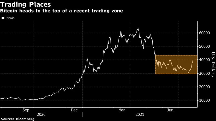 Bitcoin heads to the top of a recent trading zone