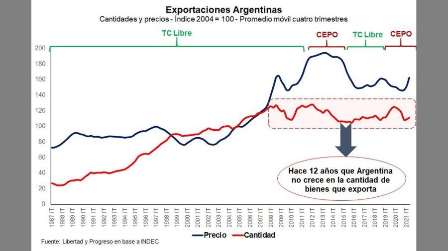 exportaciones argentinas en el primer semestre de 2021 20210728