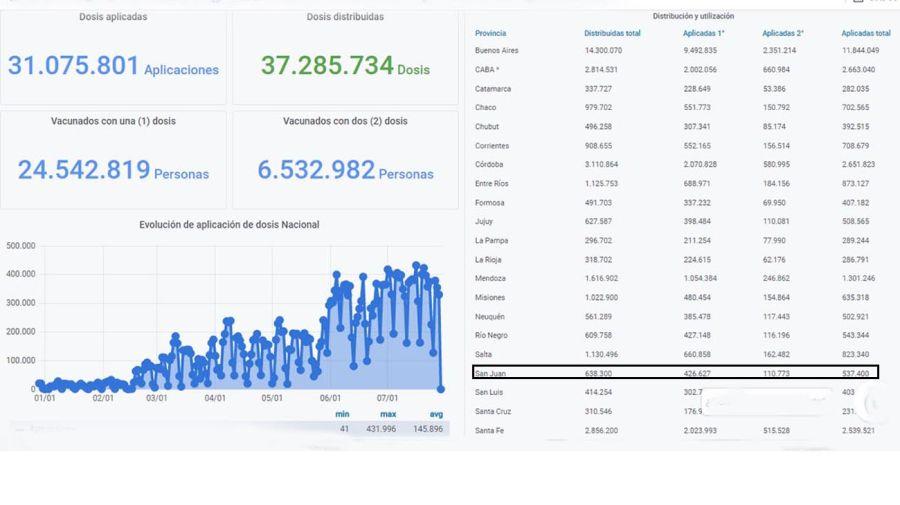 Monitor Público de Vacunación 20210729