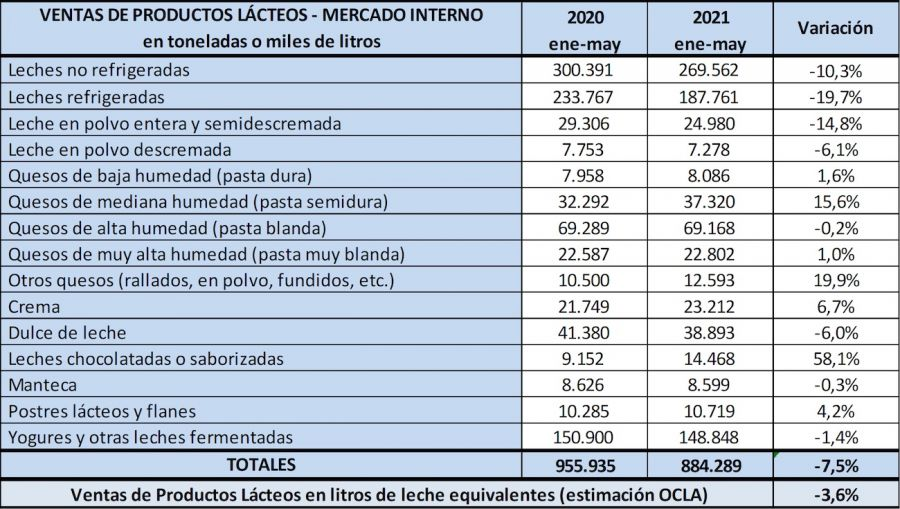 ventas de productos lácteos junio 2021