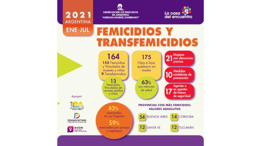 2021 08 03 Femicidio Casa del Encuentro