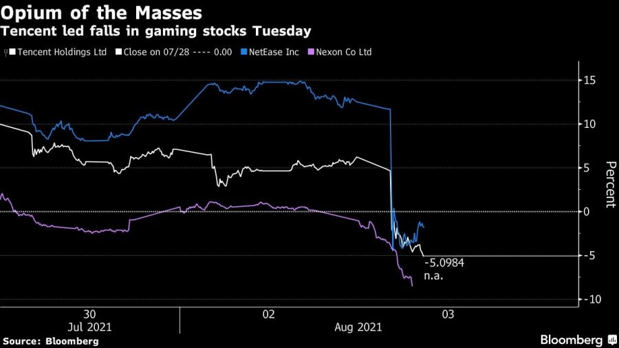 Tencent led falls in gaming stocks Tuesday