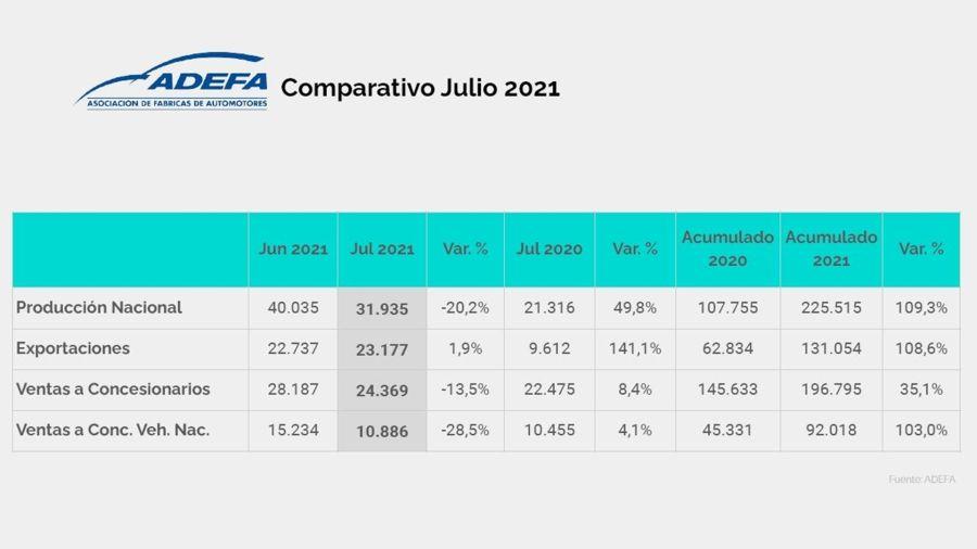 Así fue la producción nacional de automóviles en julio