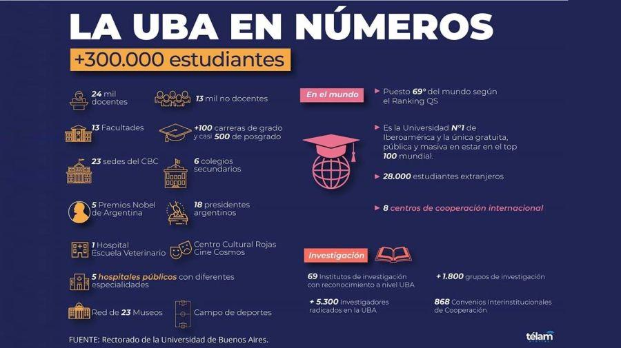 UBA cumple 200 años-20210811