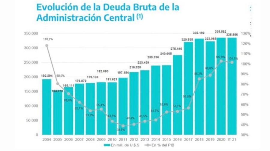 Evolución de la deuda externa.20210813
