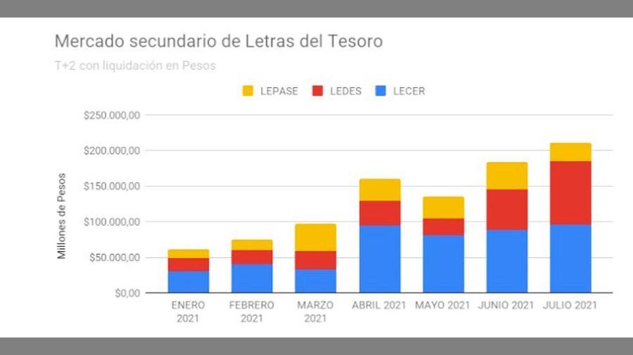 Mercado secundario de Letras del Tesoro 20210818