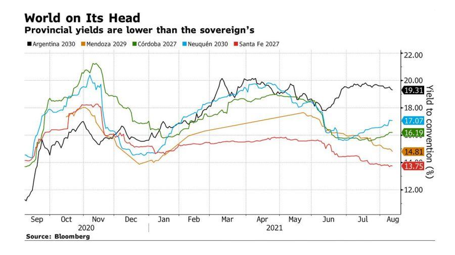 Gráfico de Bloomberg