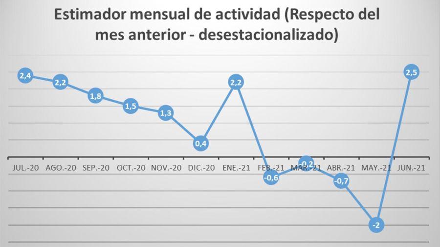 Grafico INDEC 20210825