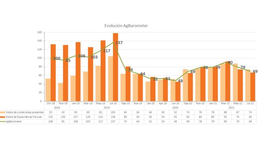 Indice Barometer julio 2021