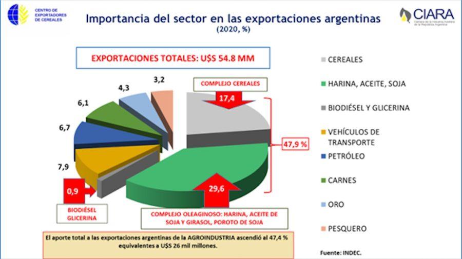 Exportaciones del campo