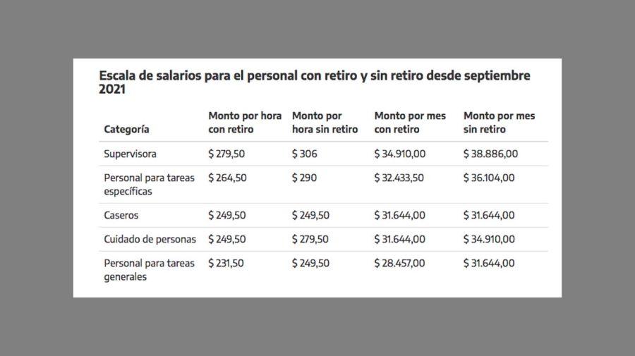 escala salarial 20210903
