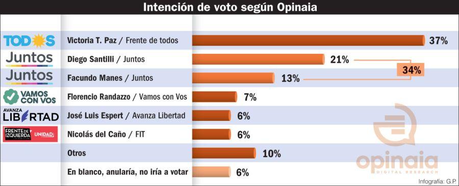 Elecciones 2021: Intención de voto.