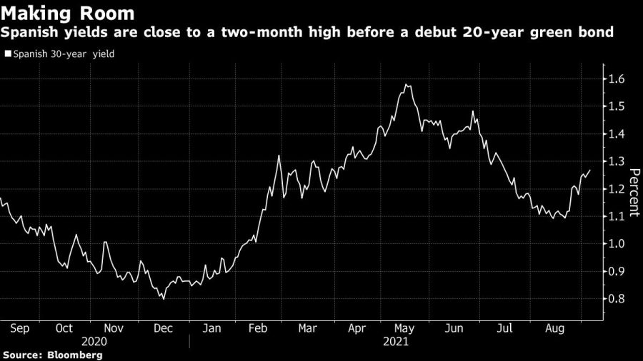 Spanish yields are close to a two-month high before a debut 20-year green bond