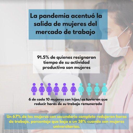 Mujeres, trabajo y pandemia