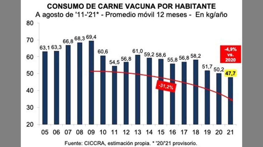 consumo de carne vacuna. 20210914