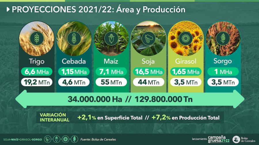 Estimaciones agrícolas 2021/22