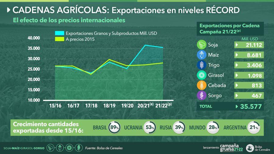 Exportaciones agroindustriales 2021