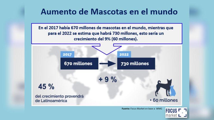 Aumento en gastos de Mascotas 20210915