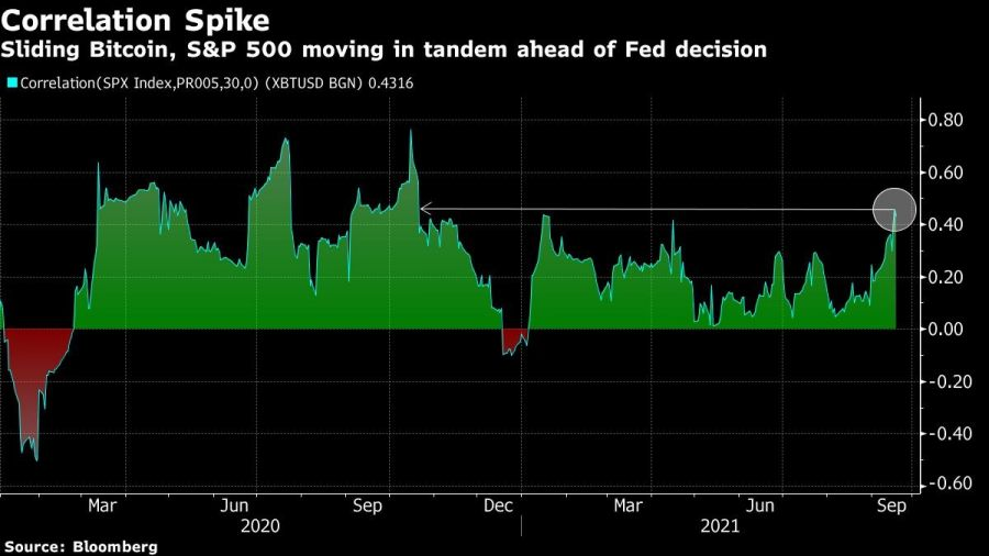 Sliding Bitcoin, S&P 500 moving in tandem ahead of Fed decision
