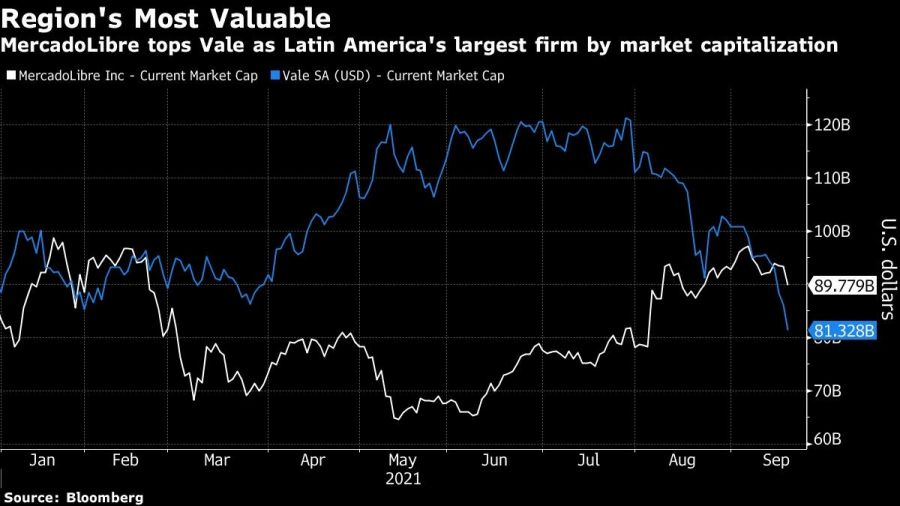 MercadoLibre tops Vale as Latin America's largest firm by market capitalization