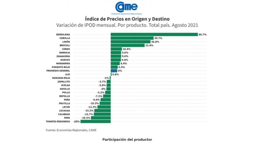 Brecha de precios góndola y productor en agosto 2021