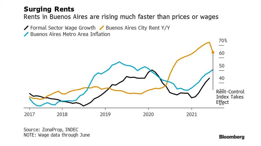 Surging rents