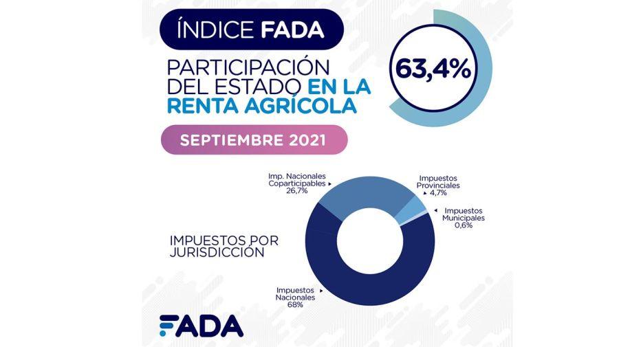 FADA 20210923