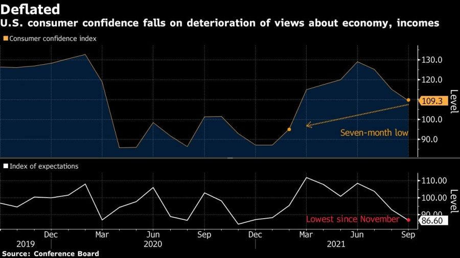 U.S. consumer confidence falls on deterioration of views about economy, incomes