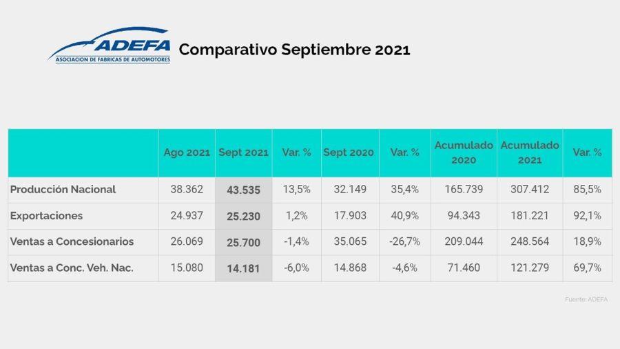 Así fue la producción de automóviles en Argentina durante septiembre